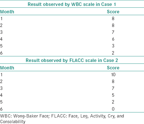 Table 4: The assessment score in both the cases